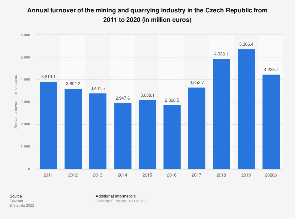 Statistic: Annual turnover of the mining and quarrying industry in the Czech Republic from 2008 to 2016 (in million euros) | Statista