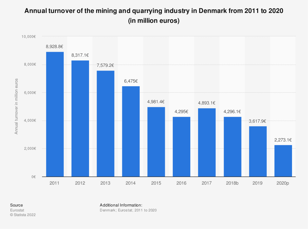 Statistic: Annual turnover of the mining and quarrying industry in Denmark from 2008 to 2016 (in million euros) | Statista