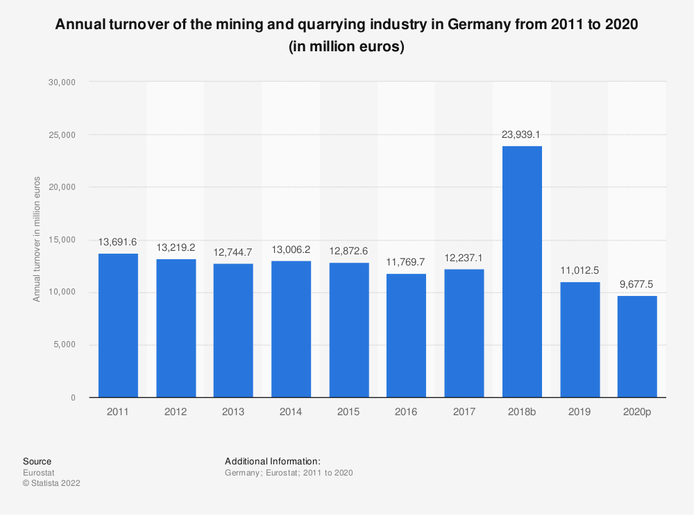 Statistic: Annual turnover of the mining and quarrying industry in Germany from 2008 to 2016 (in million euros) | Statista