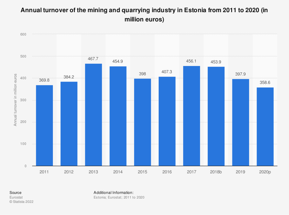Statistic: Annual turnover of the mining and quarrying industry in Estonia from 2008 to 2016 (in million euros) | Statista