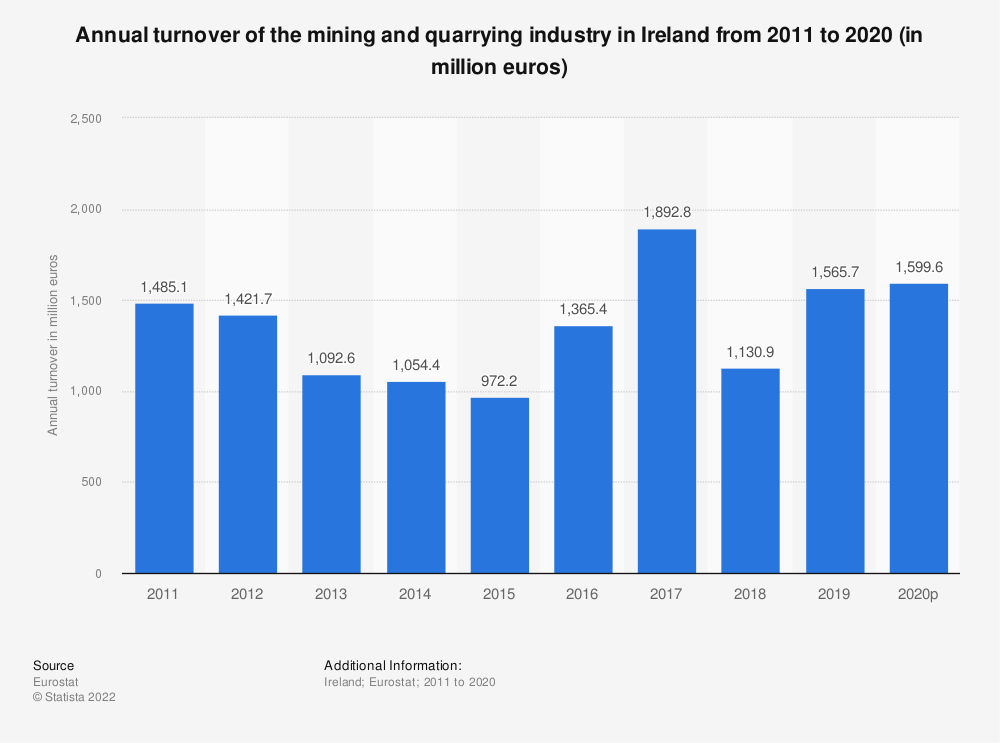 Statistic: Annual turnover of the mining and quarrying industry in Ireland from 2008 to 2016 (in million euros) | Statista