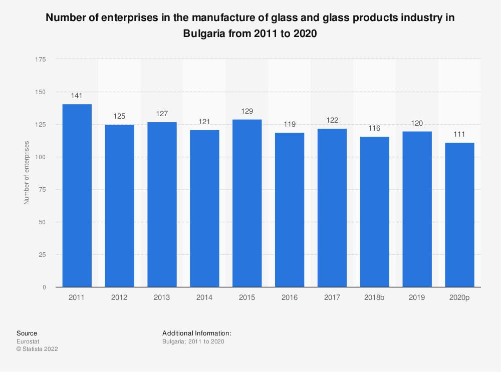 Statistic: Number of enterprises in the manufacture of glass and glass products industry in Bulgaria from 2008 to 2017 | Statista