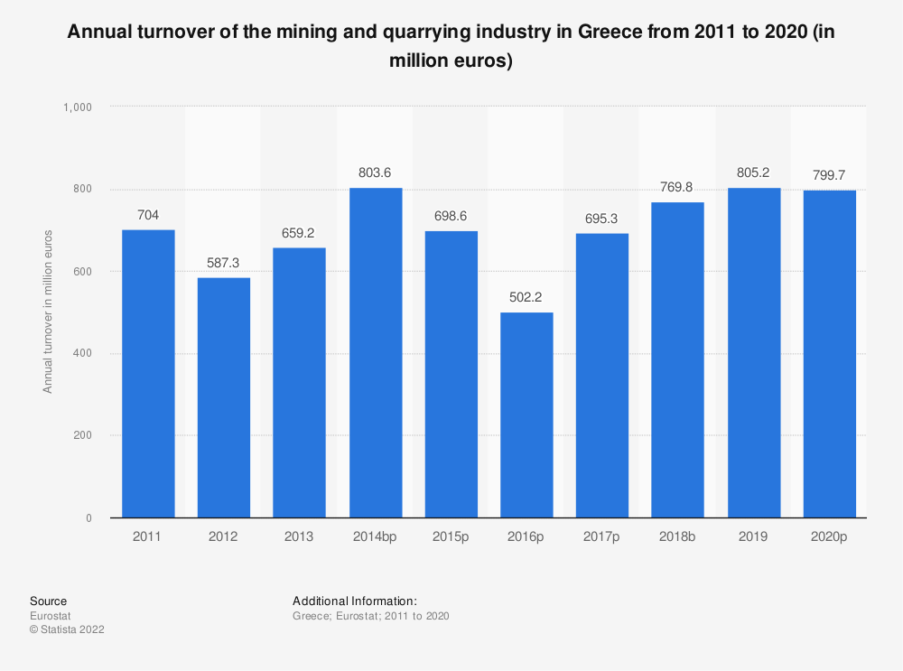 Statistic: Annual turnover of the mining and quarrying industry in Greece from 2008 to 2016 (in million euros) | Statista