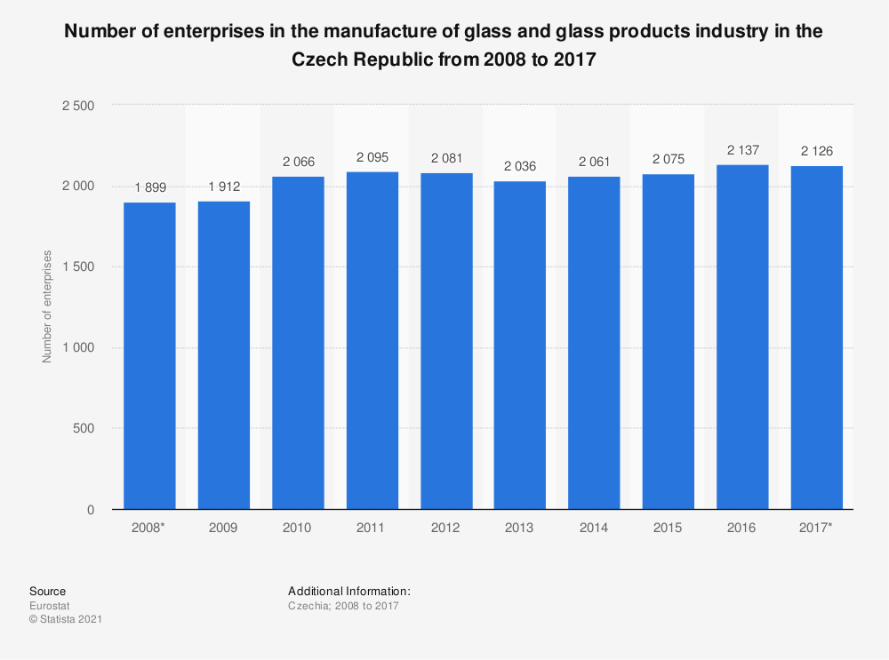 Statistic: Number of enterprises in the manufacture of glass and glass products industry in the Czech Republic from 2008 to 2017 | Statista