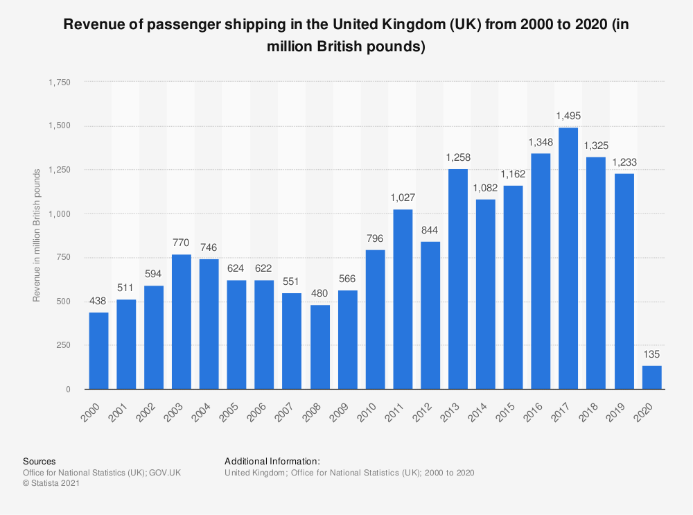 Statistic: Revenue of passenger shipping in the United Kingdom (UK) from 2000 to 2019 (in million British pounds) | Statista