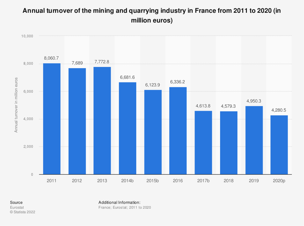 Statistic: Annual turnover of the mining and quarrying industry in France from 2008 to 2016 (in million euros) | Statista