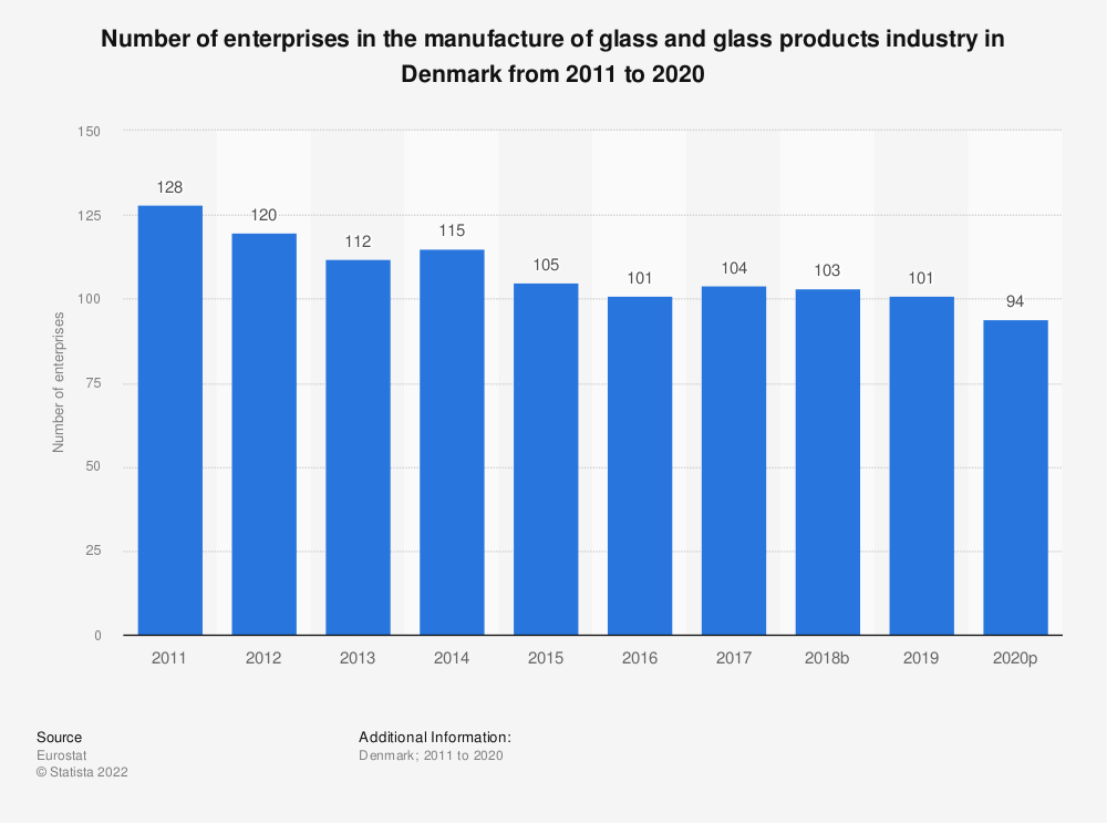 Statistic: Number of enterprises in the manufacture of glass and glass products industry in Denmark from 2008 to 2017 | Statista