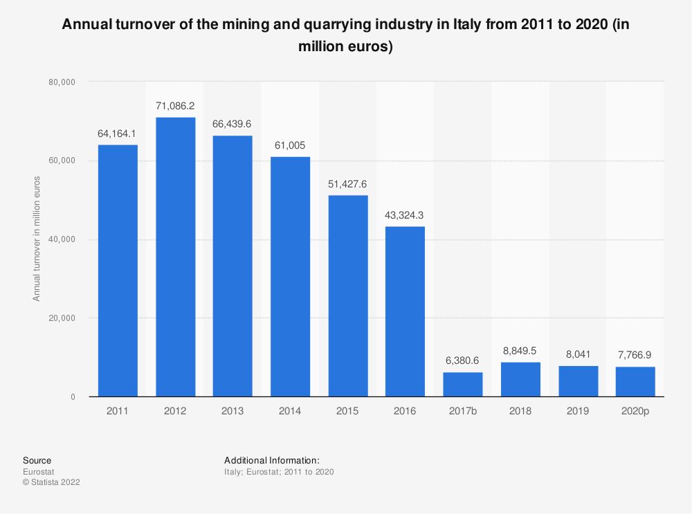 Statistic: Annual turnover of the mining and quarrying industry in Italy from 2008 to 2016 (in million euros) | Statista