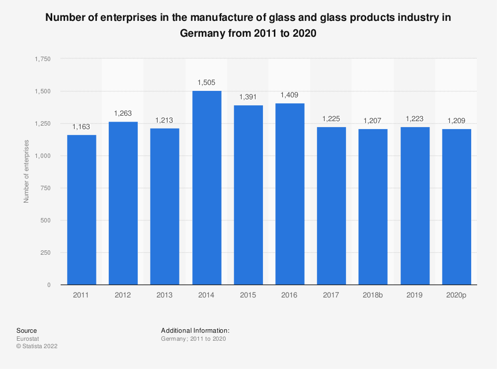 Statistic: Number of enterprises in the manufacture of glass and glass products industry in Germany from 2008 to 2017 | Statista