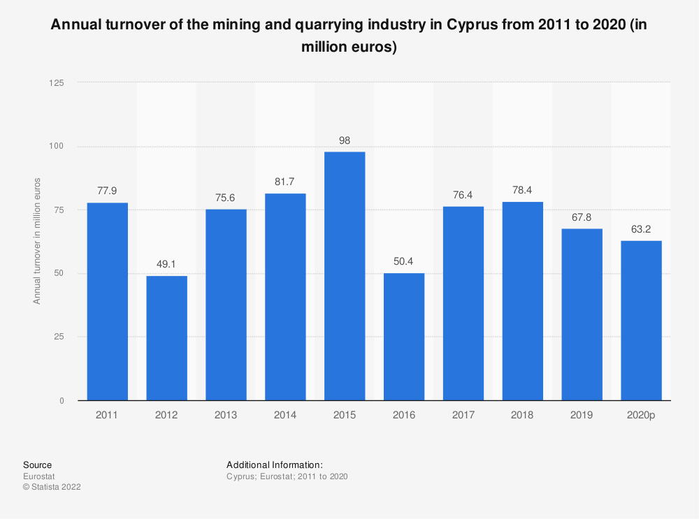 Statistic: Annual turnover of the mining and quarrying industry in Cyprus from 2008 to 2016 (in million euros)   Statista