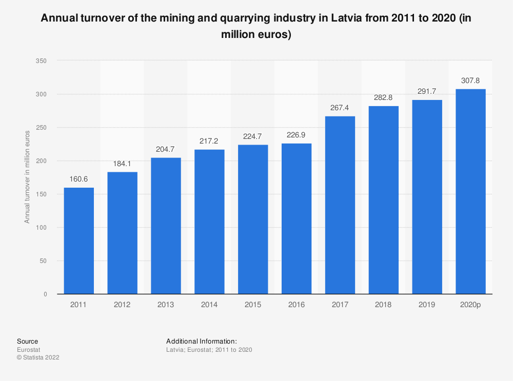 Statistic: Annual turnover of the mining and quarrying industry in Latvia from 2008 to 2016 (in million euros) | Statista
