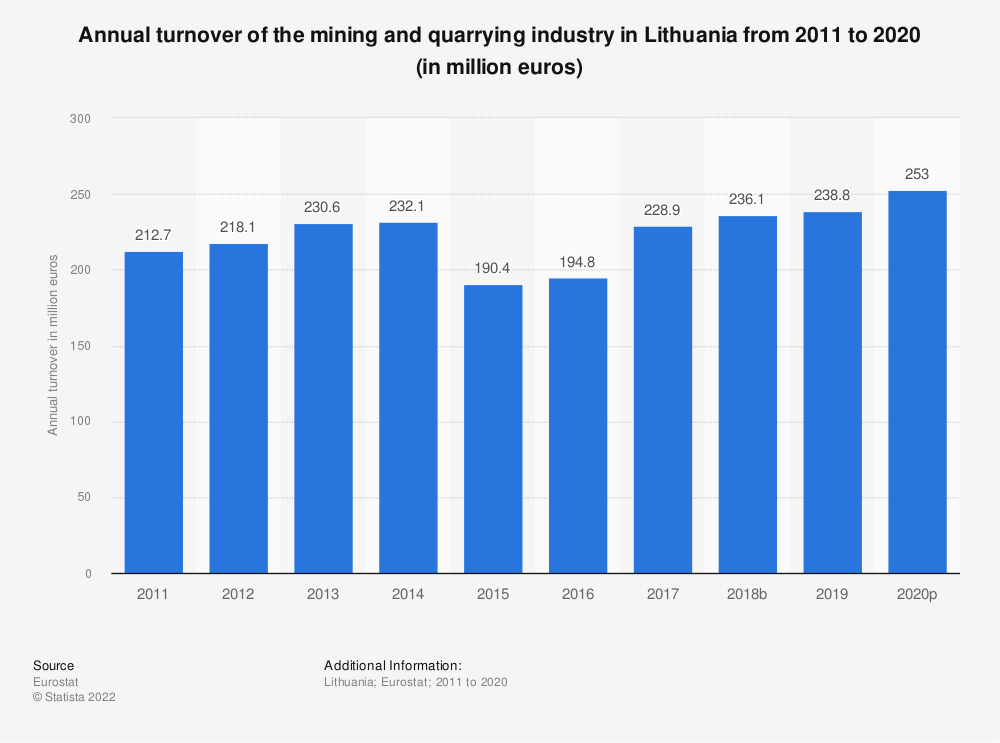 Statistic: Annual turnover of the mining and quarrying industry in Lithuania from 2008 to 2016 (in million euros) | Statista