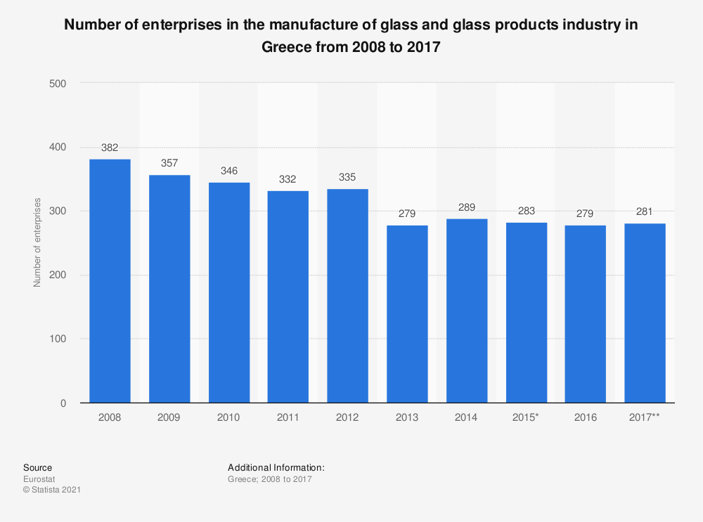 Statistic: Number of enterprises in the manufactue of glass and glass products industry in Greece from 2008 to 2015 | Statista