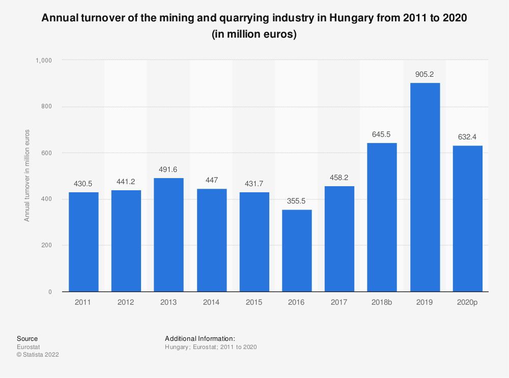 Statistic: Annual turnover of the mining and quarrying industry in Hungary from 2008 to 2016 (in million euros) | Statista