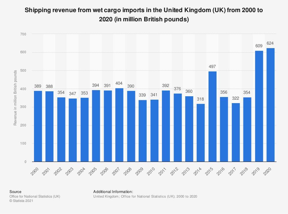 Statistic: Shipping revenue from wet cargo imports in the United Kingdom (UK) from 2000 to 2017 (in million GBP)* | Statista