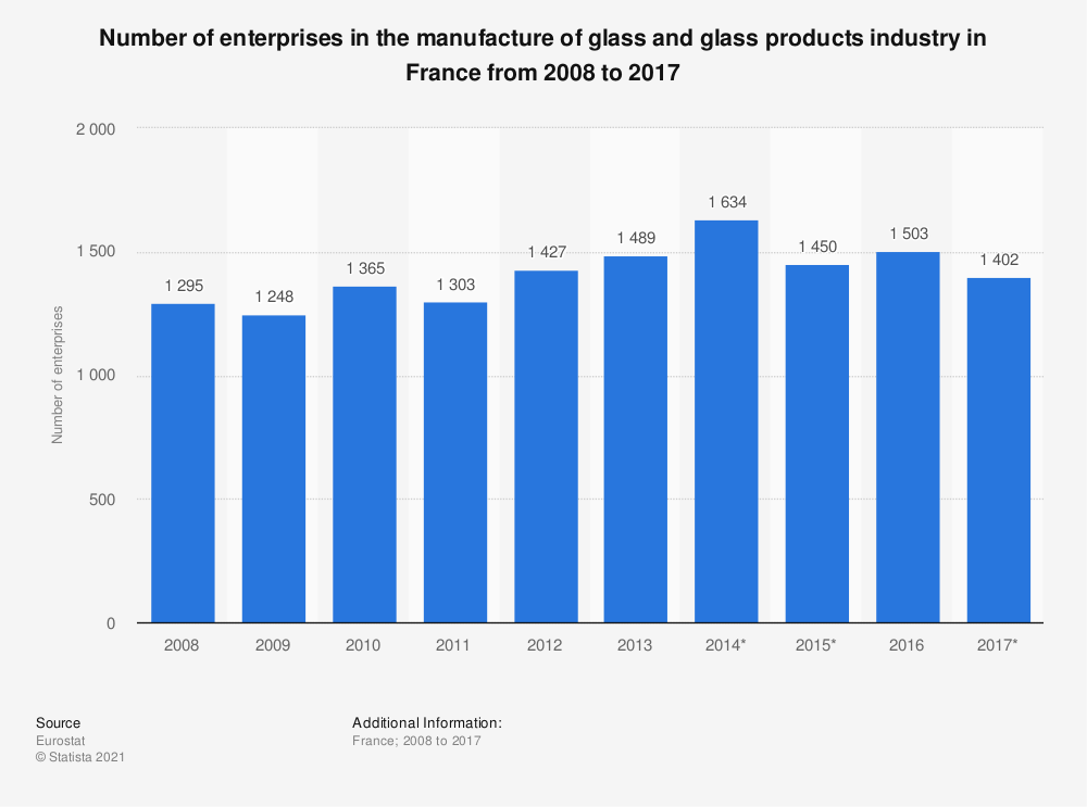 Statistic: Number of enterprises in the manufacture of glass and glass products industry in France from 2008 to 2015 | Statista