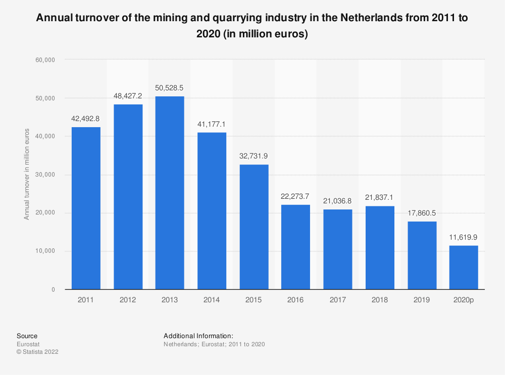 Statistic: Annual turnover of the mining and quarrying industry in the Netherlands from 2008 to 2016 (in million euros) | Statista