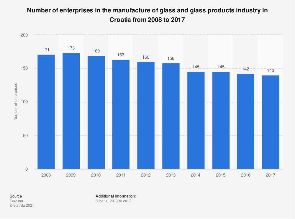 Statistic: Number of enterprises in the manufactue of glass and glass products industry in Croatia from 2008 to 2015 | Statista