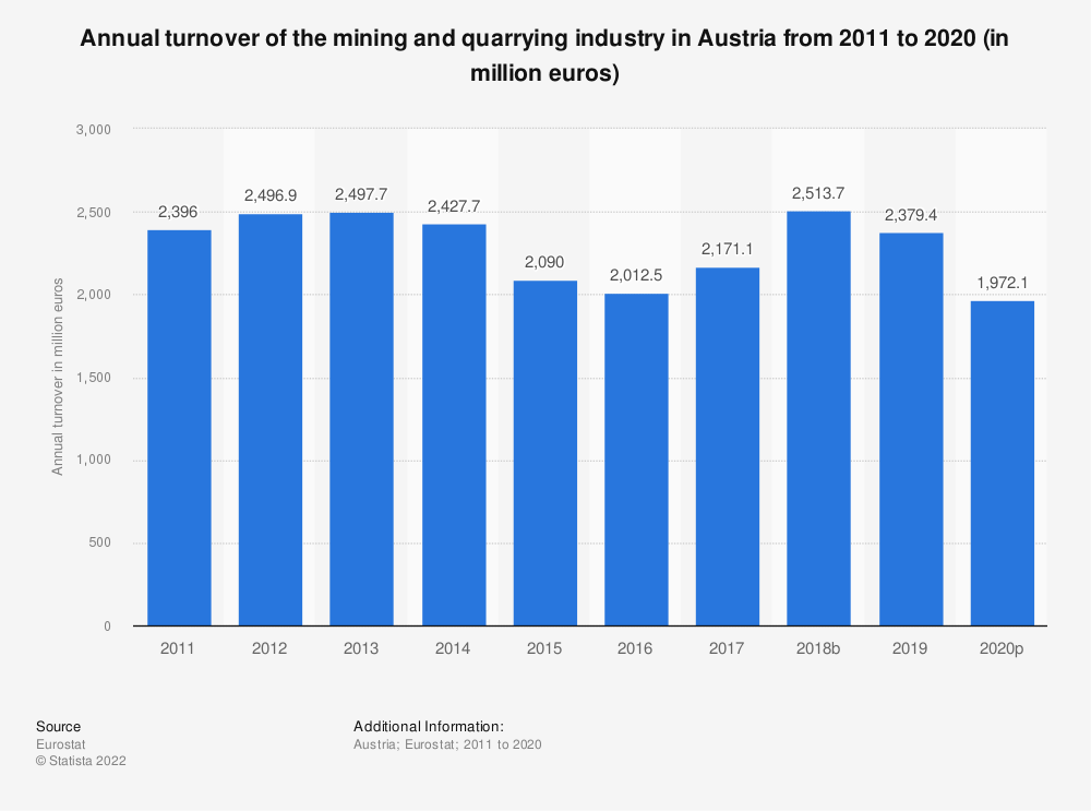 Statistic: Annual turnover of the mining and quarrying industry in Austria from 2008 to 2016 (in million euros) | Statista