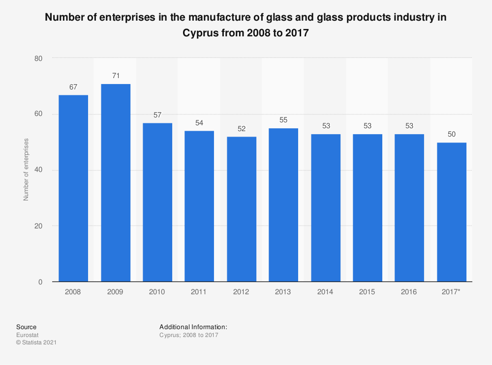 Statistic: Number of enterprises in the manufacture of glass and glass products industry in Cyprus from 2008 to 2017 | Statista