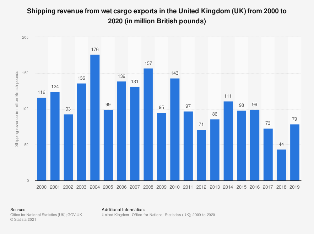 Statistic: Shipping revenue from wet cargo exports in the United Kingdom (UK) from 2000 to 2019 (in million British pounds) | Statista