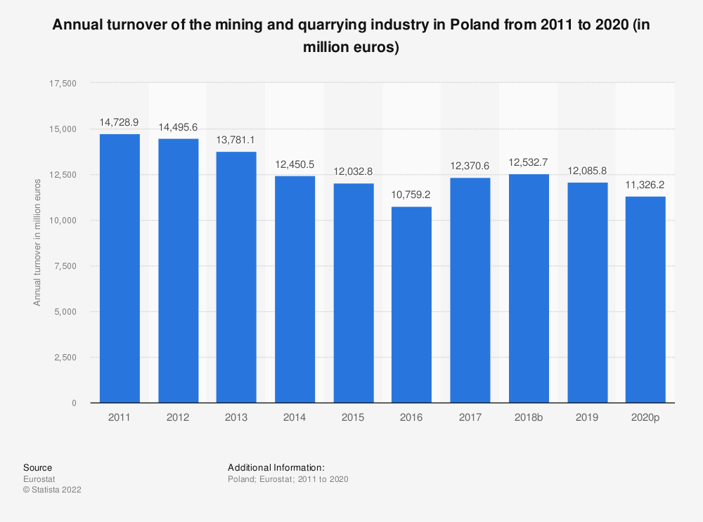 Statistic: Annual turnover of the mining and quarrying industry in Poland from 2008 to 2016 (in million euros) | Statista