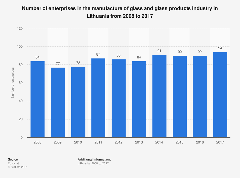 Statistic: Number of enterprises in the manufacture of glass and glass products industry in Lithuania from 2008 to 2017 | Statista