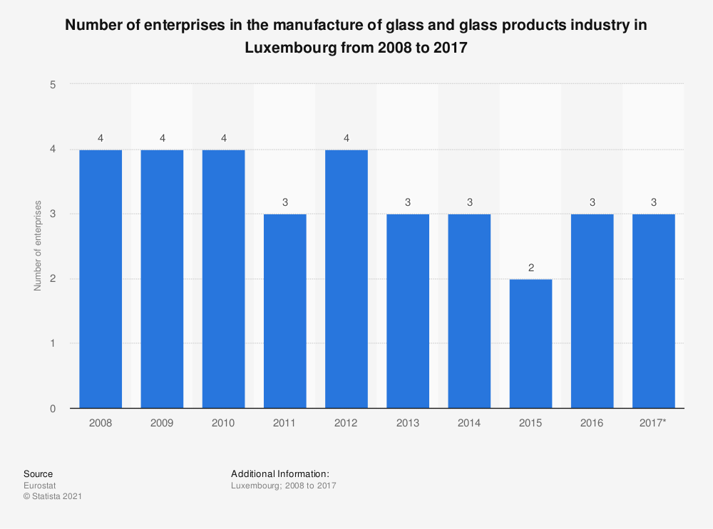 Statistic: Number of enterprises in the manufacture of glass and glass products industry in Luxembourg from 2008 to 2017 | Statista