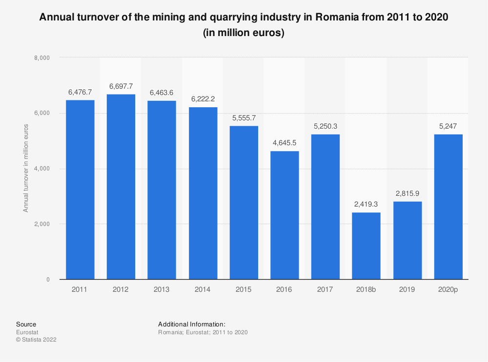 Statistic: Annual turnover of the mining and quarrying industry in Romania from 2008 to 2016 (in million euros) | Statista