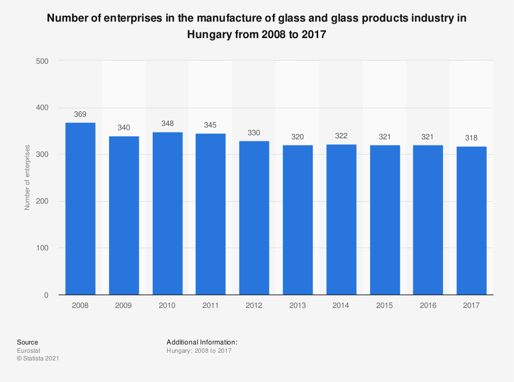 Statistic: Number of enterprises in the manufacture of glass and glass products industry in Hungary from 2008 to 2015 | Statista