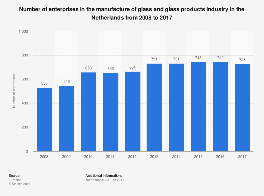Statistic: Number of enterprises in the manufacture of glass and glass products industry in the Netherlands from 2008 to 2015 | Statista