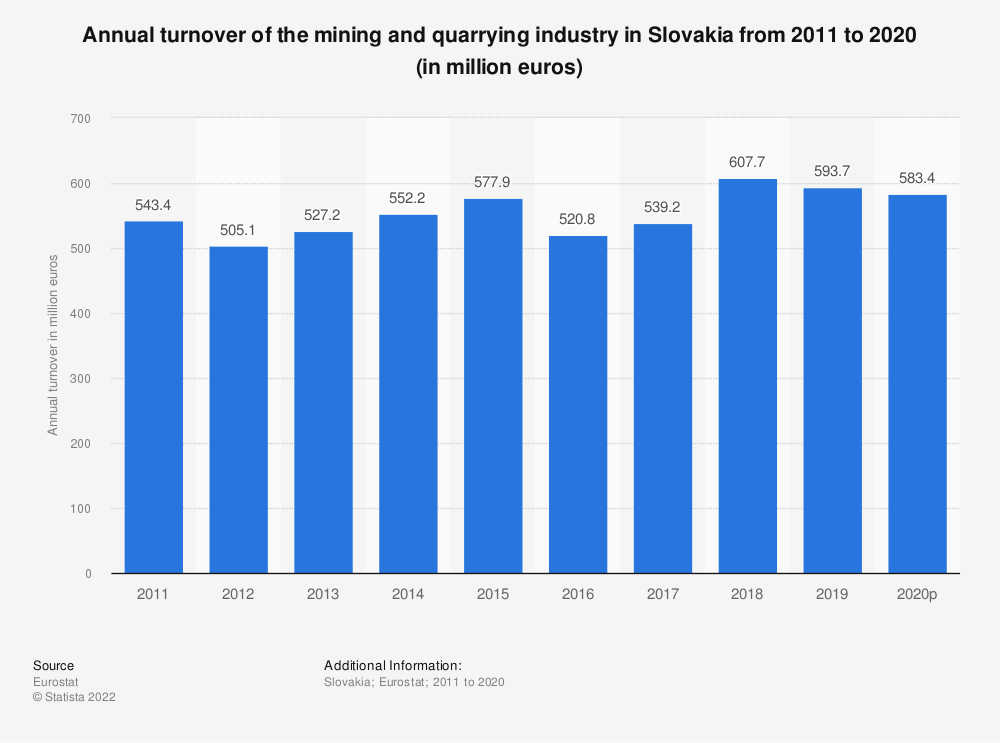 Statistic: Annual turnover of the mining and quarrying industry in Slovakia from 2008 to 2016 (in million euros) | Statista