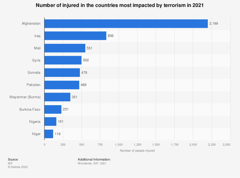 Statistic: Number of injured in the countries most impacted by terrorism in 2016 | Statista