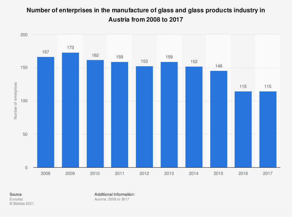 Statistic: Number of enterprises in the manufacture of glass and glass products industry in Austria from 2008 to 2017 | Statista