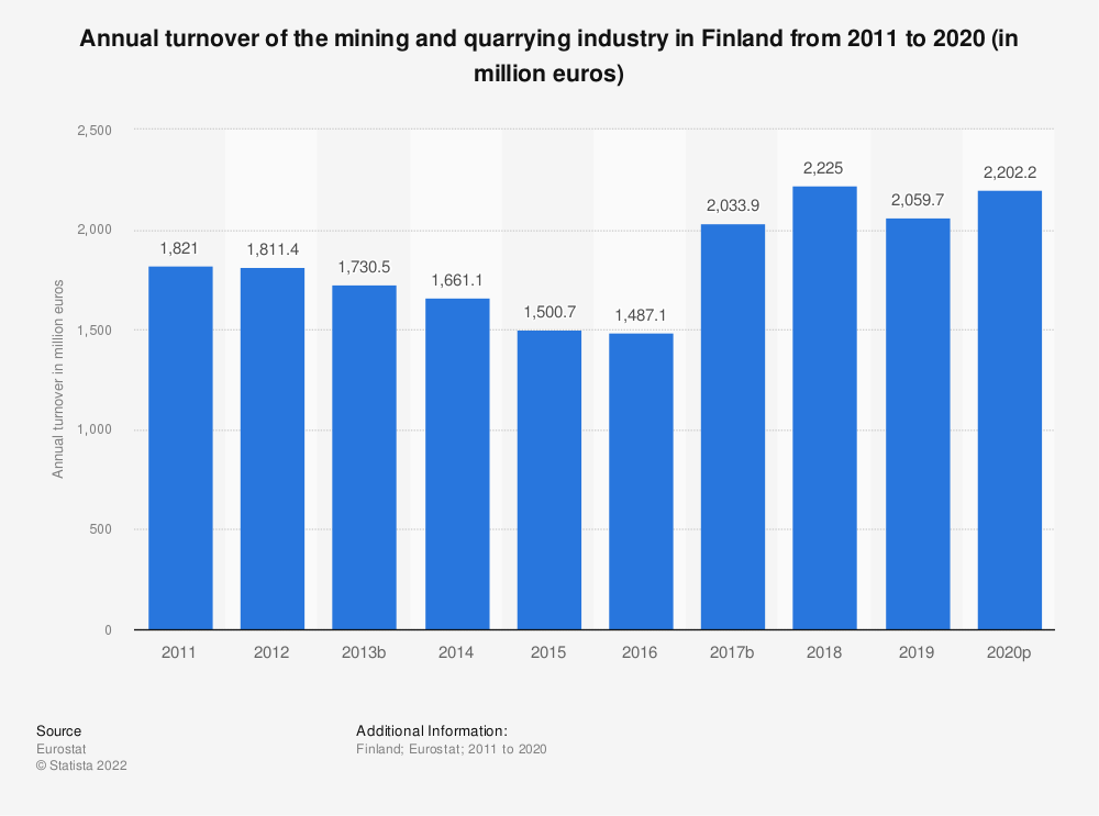 Statistic: Annual turnover of the mining and quarrying industry in Finland from 2008 to 2016 (in million euros) | Statista