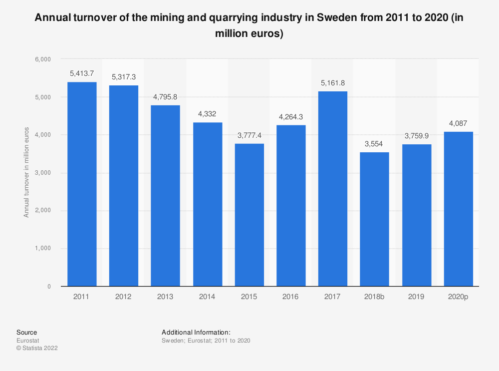Statistic: Annual turnover of the mining and quarrying industry in Sweden from 2008 to 2016 (in million euros) | Statista