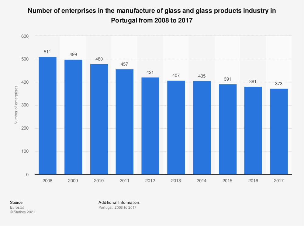 Statistic: Number of enterprises in the manufacture of glass and glass products industry in Portugal from 2008 to 2017 | Statista