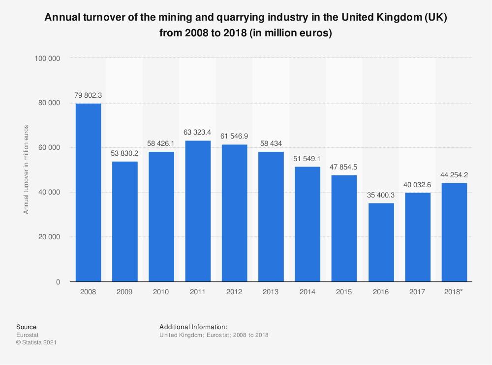Statistic: Annual turnover of the mining and quarrying industry in the United Kingdom (UK) from 2008 to 2017 (in million euros) | Statista