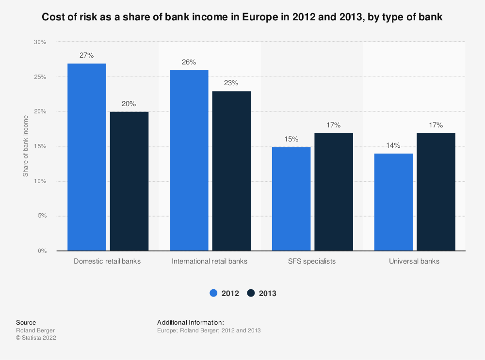 Statistic: Cost of risk as a share of bank income in Europe in 2012 and 2013, by type of bank | Statista