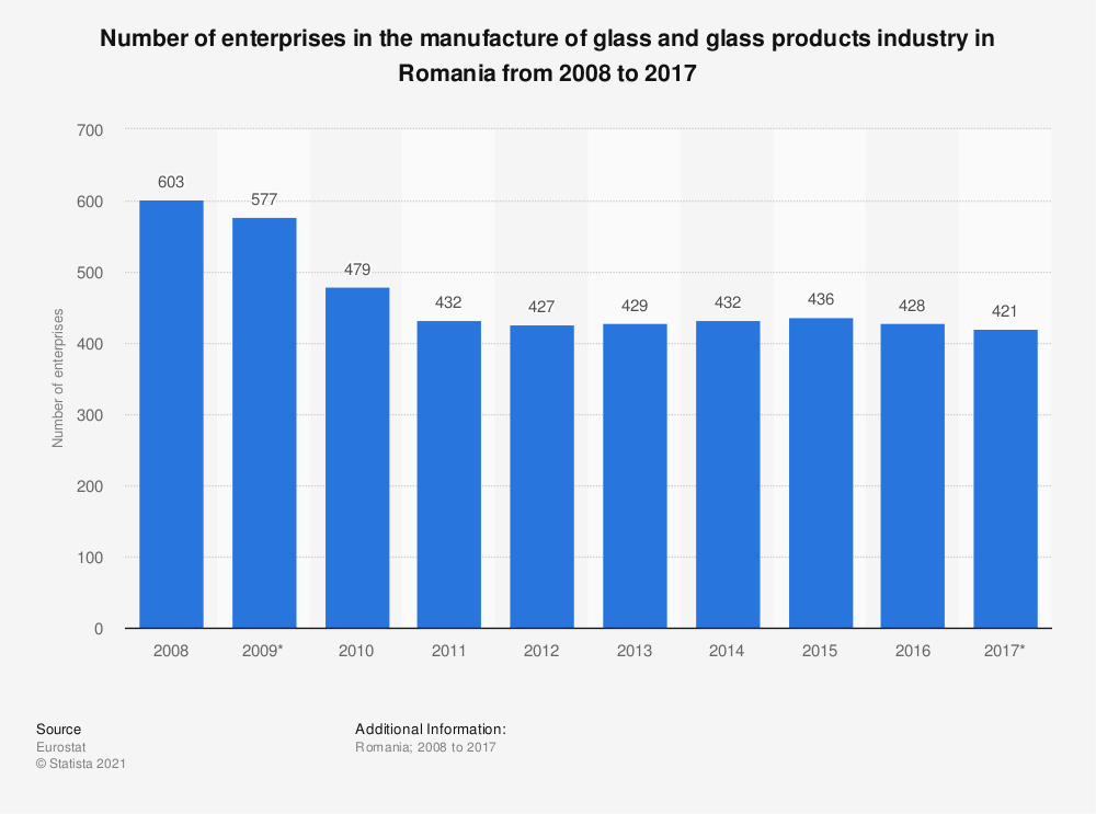 Statistic: Number of enterprises in the manufacture of glass and glass products industry in Romania from 2008 to 2017 | Statista