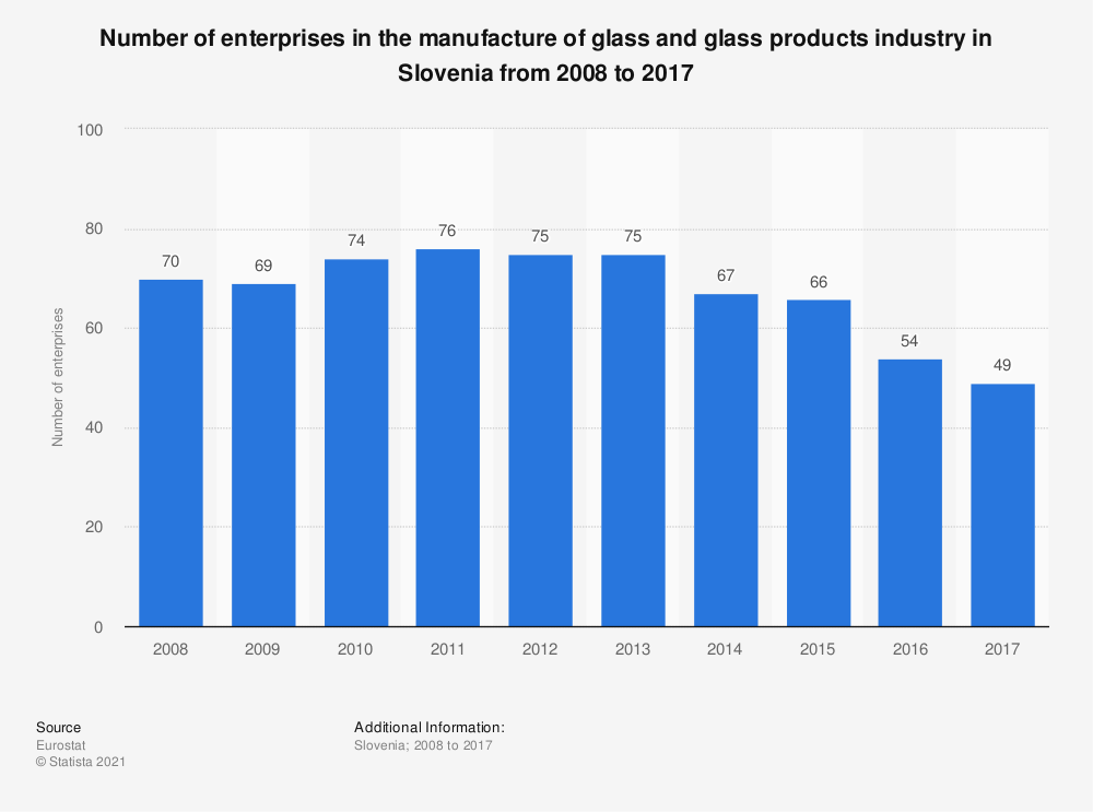 Statistic: Number of enterprises in the manufacture of glass and glass products industry in Slovenia from 2008 to 2015 | Statista