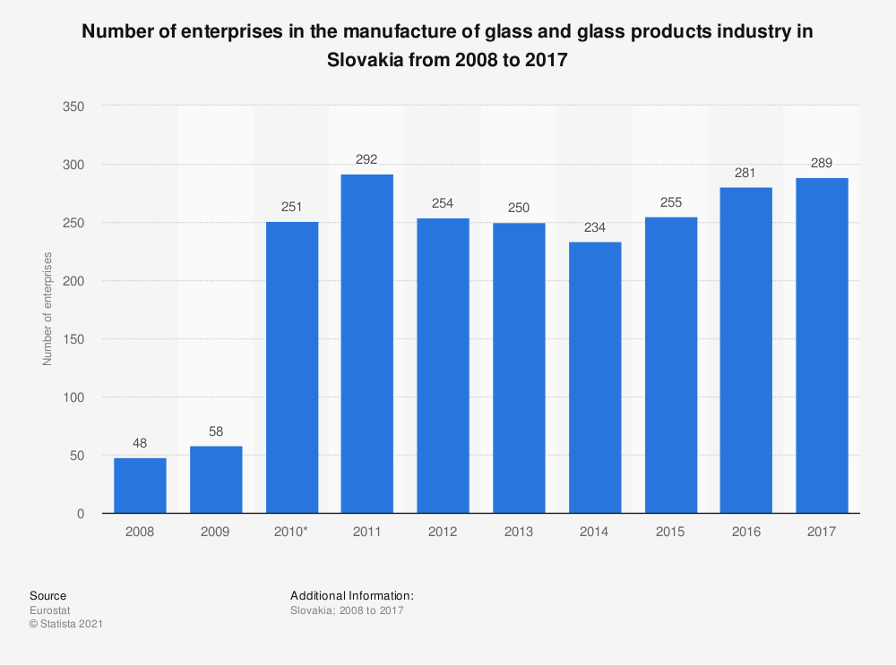 Statistic: Number of enterprises in the manufacture of glass and glass products industry in Slovakia from 2008 to 2017   Statista