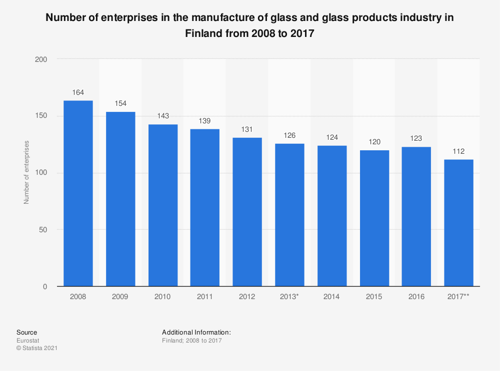Statistic: Number of enterprises in the manufacture of glass and glass products industry in Finland from 2008 to 2017 | Statista