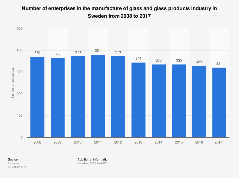Statistic: Number of enterprises in the manufacture of glass and glass products industry in Sweden from 2008 to 2015 | Statista