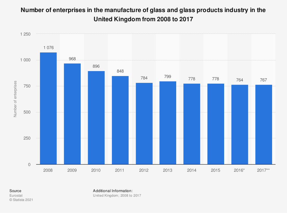 Statistic: Number of enterprises in the manufacture of glass and glass products industry in the United Kingdom from 2008 to 2017 | Statista