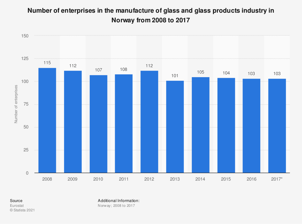 Statistic: Number of enterprises in the manufacture of glass and glass products industry in Norway from 2008 to 2017 | Statista