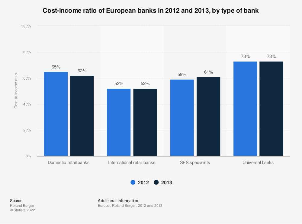Statistic: Cost-income ratio of European banks in 2012 and 2013, by type of bank | Statista