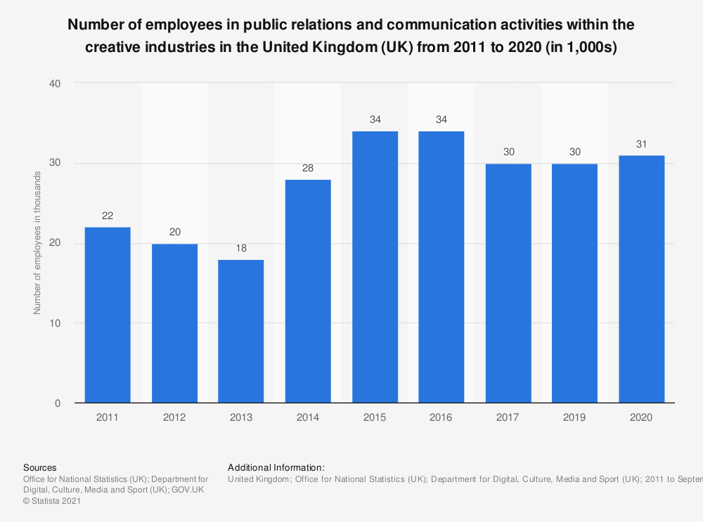Statistic: Number of employees in public relations and communication activities within the creative industries in the United Kingdom (UK) from 2011 to 2019 (in 1,000s) | Statista