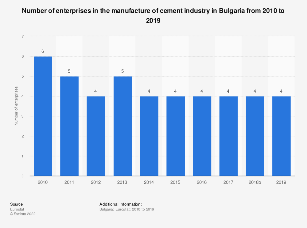 Statistic: Number of enterprises in the manufacture of cement industry in Bulgaria from 2008 to 2016 | Statista