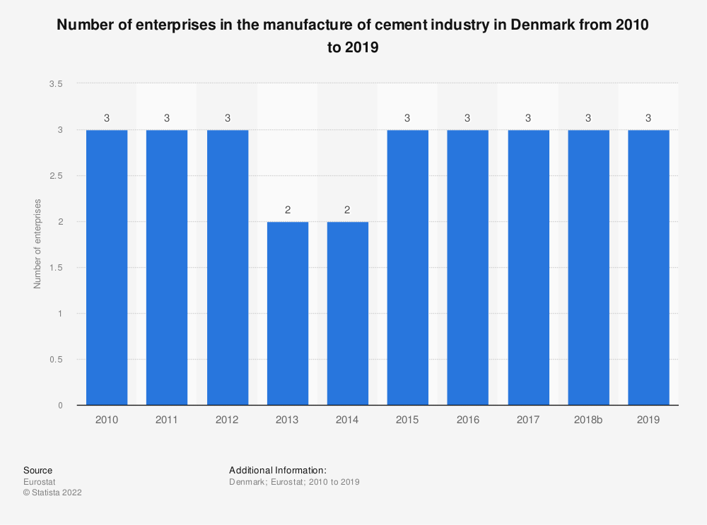 Statistic: Number of enterprises in the manufacture of cement industry in Denmark from 2008 to 2016 | Statista
